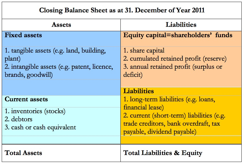 what is long term investment in balance sheet